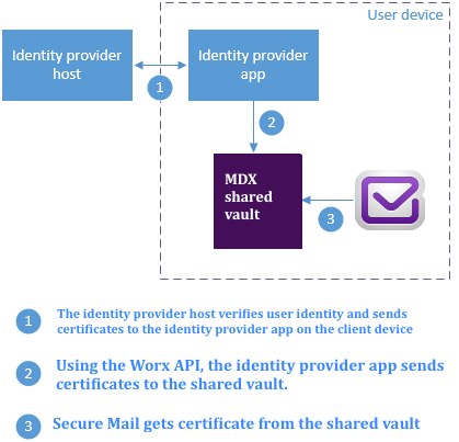 Image of the digital identity provider certificate path to Secure Mail