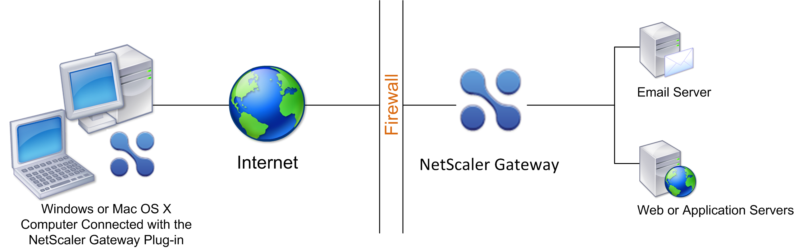 Deploy NetScaler Gateway in Secure Network