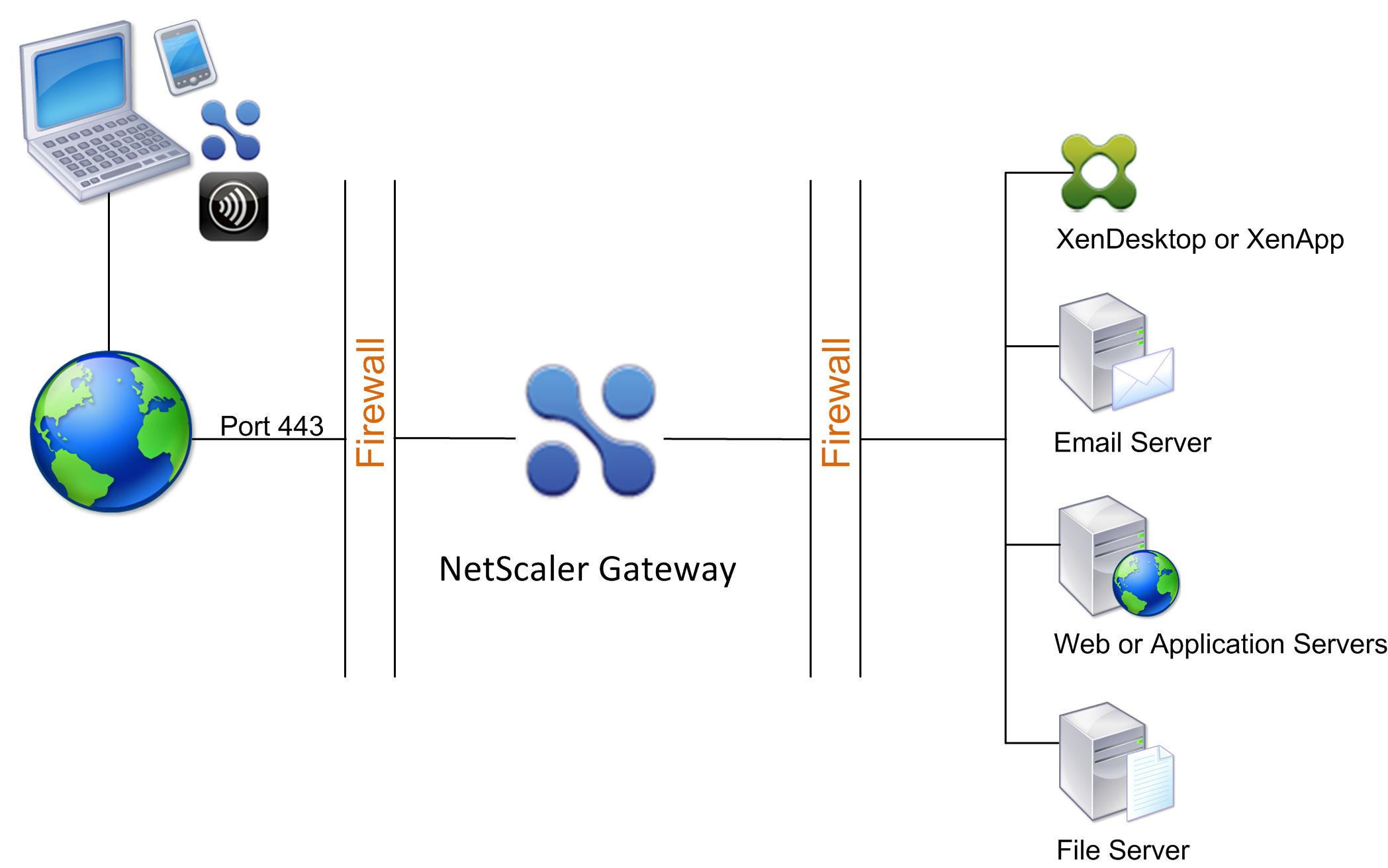 NetScaler Gateway deployed in the DMZ