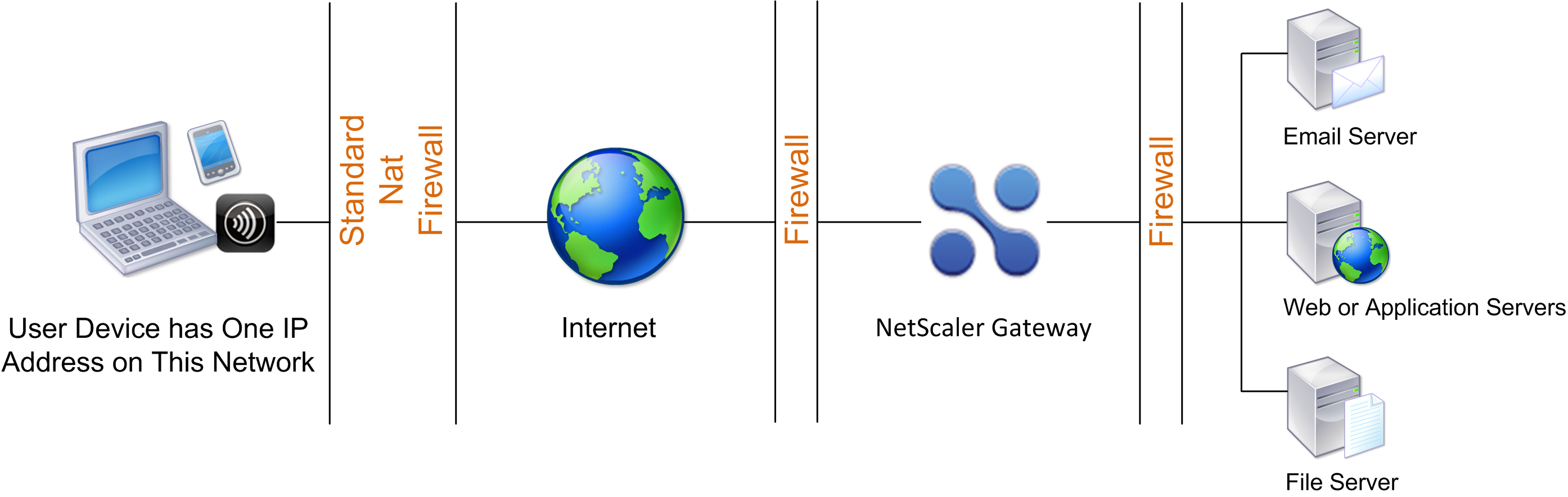 User connection through two internal firewalls