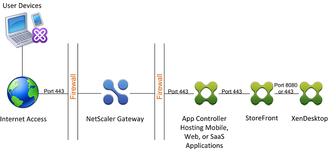 Deploying NetScaler Gateway with App Controller In Front of StoreFront