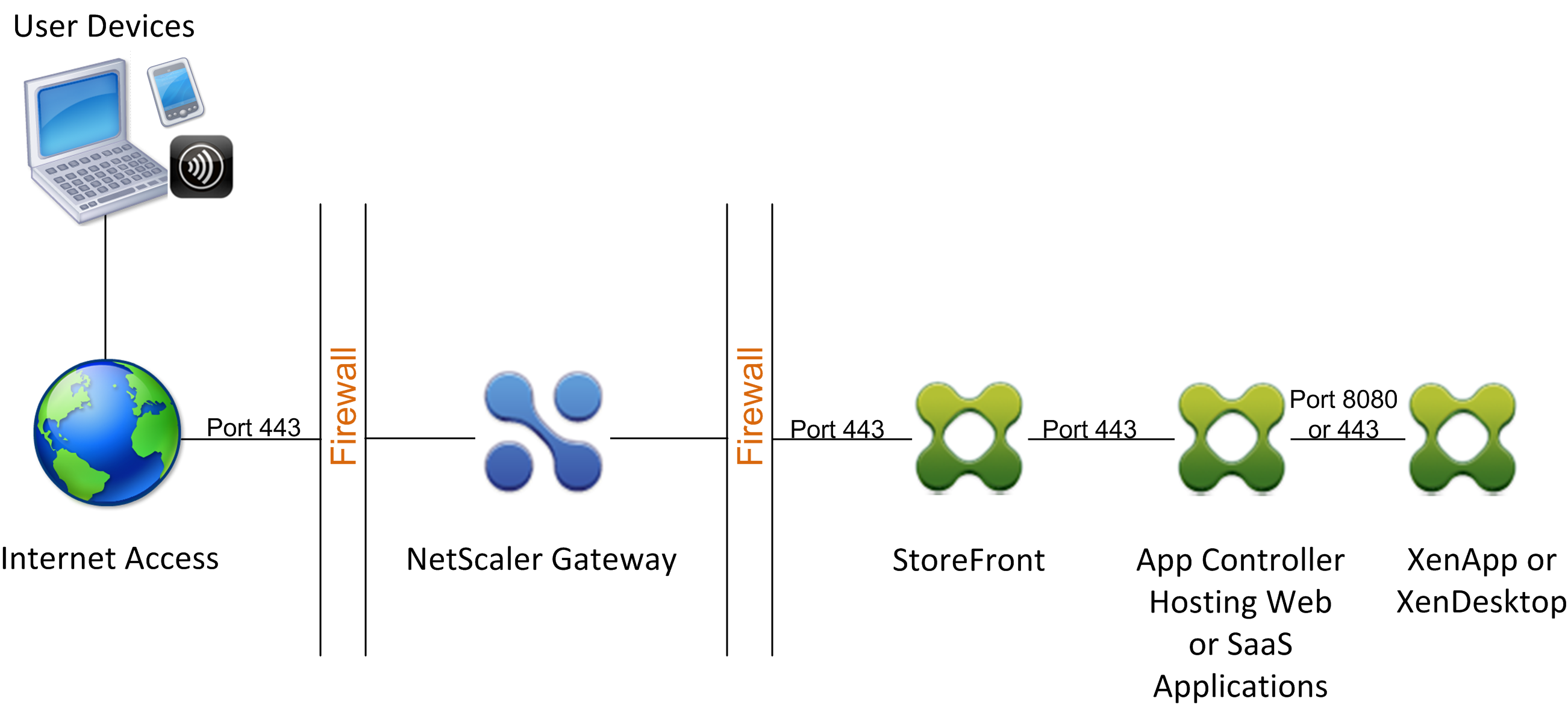 Deploying NetScaler Gateway with StoreFront in Front of App Controller