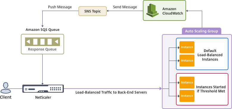 Add back-end AWS Auto Scaling service