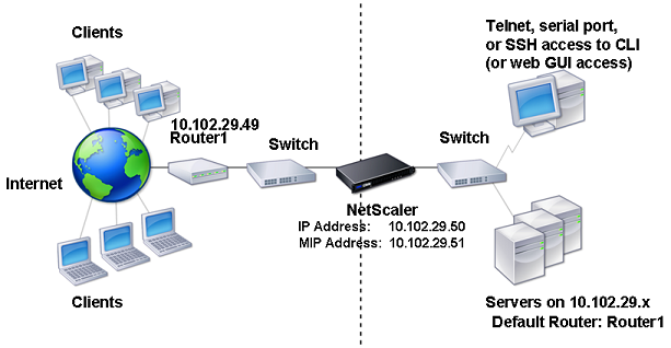 vlan single subnet