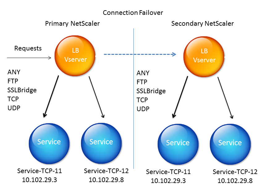 Connection failover