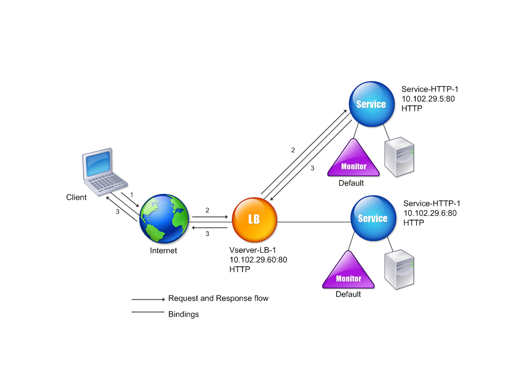 Load Balancing Servers Firewalls And Caches Pdf