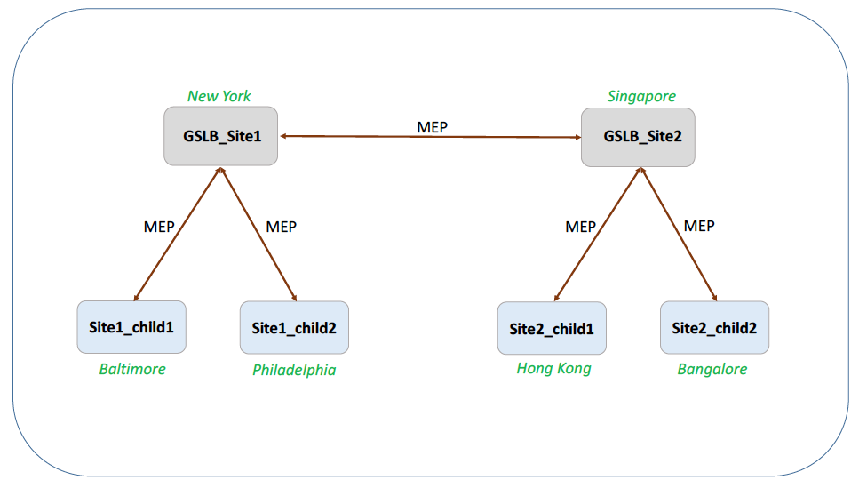 Parent-Child Topology Deployment using the MEP Protocol