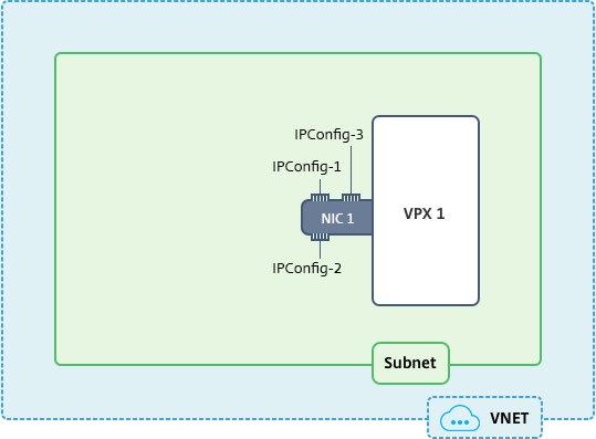 Configure multiple IP addresses for a NetScaler VPX standalone instance