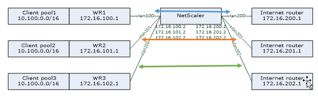 TCP Optimization Configuration