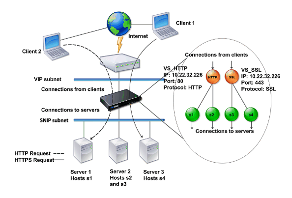How a NetScaler appliance communicates with clients and servers