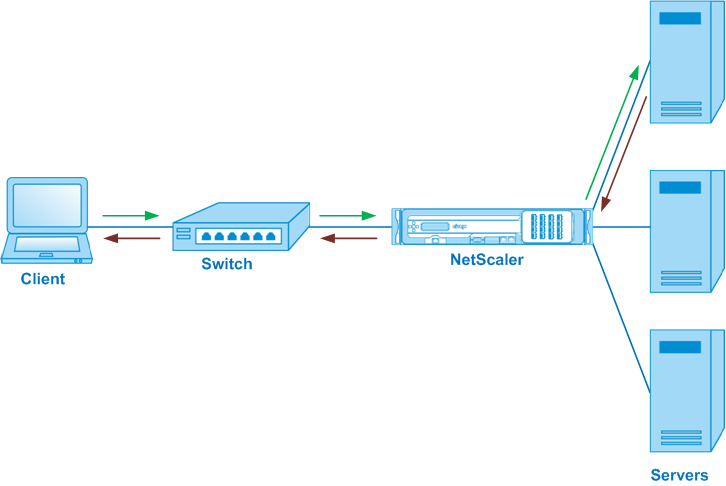 Use case 9: Configure load balancing in the inline mode