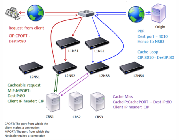 Cache Redirection in Case of a Cache Miss