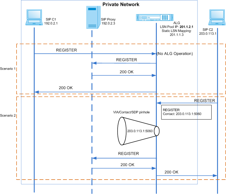 Application Layer Gateway for SIP Protocol