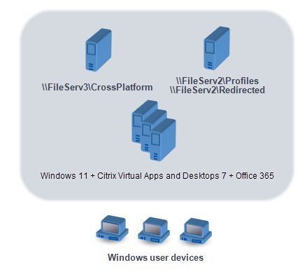 This graphic illustrates an example user store in relation to storage for redirected folder items, the cross-platform settings store (on a separate file server), and Windows 7 virtual desktops published with XenDesktop and running Microsoft Office. User devices that access the virtual desktops are also shown for reference.