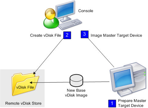 Image of the virtual disk image workflow
