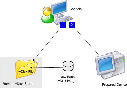 Image of the virtual disk image creation method
