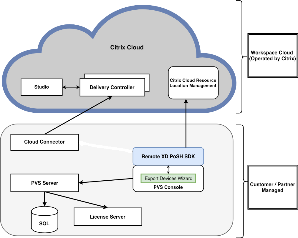 Devices Export Wizard Citrix Cloud Architecture
