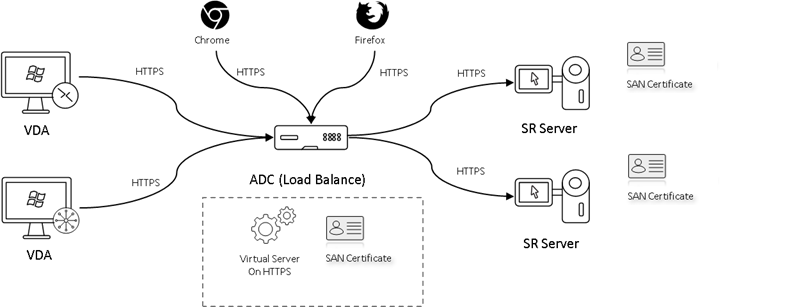 image of load balancing in use