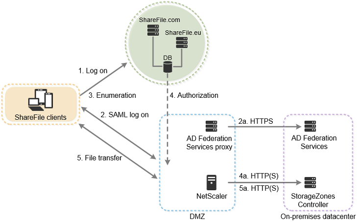 Logon and download connections for on-premises storage zones