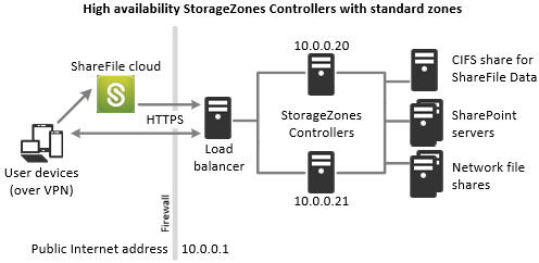 High availability deployment for standard storage zones
