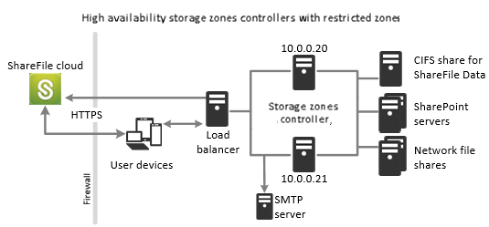 High availability deployment for restricted zones