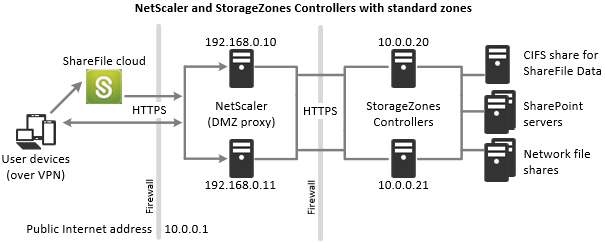 storage zones controllers with standard zones