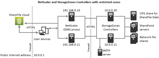 storage zones controllers with restricted zones