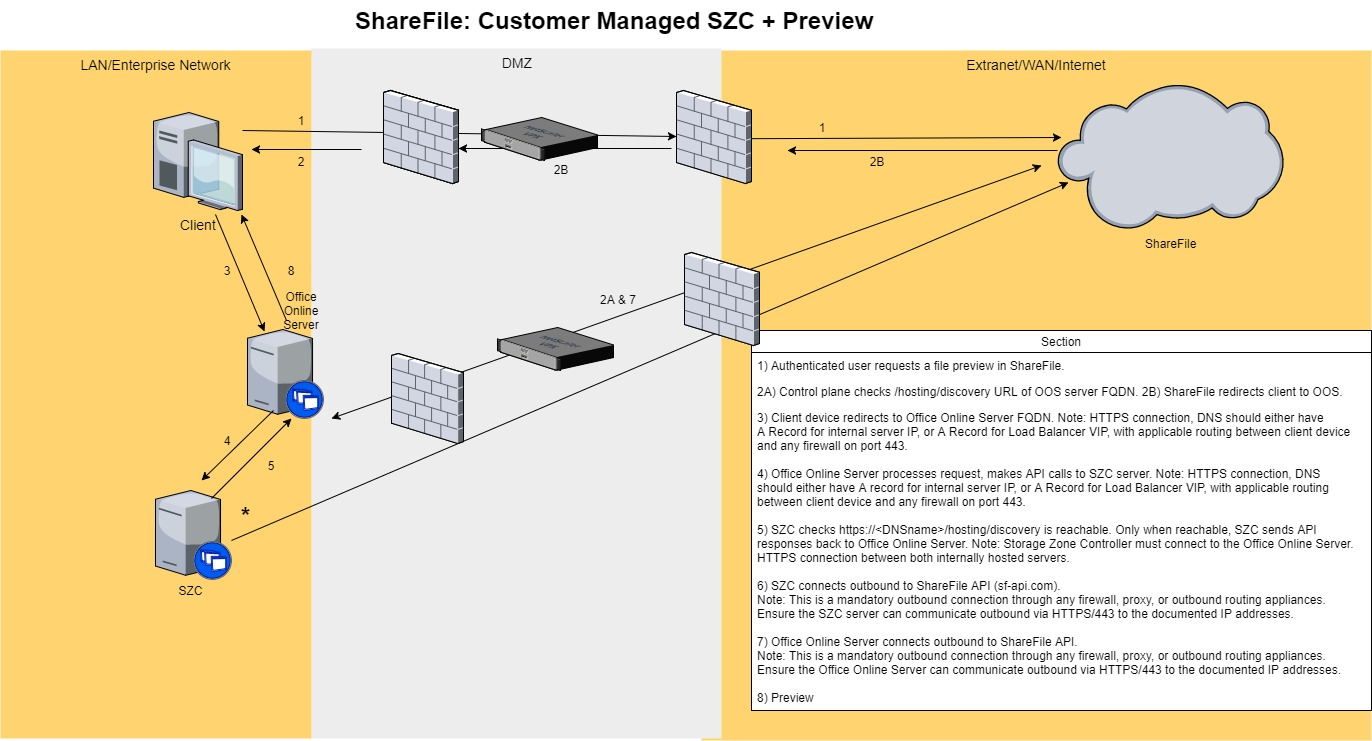 ShareFile preview flow