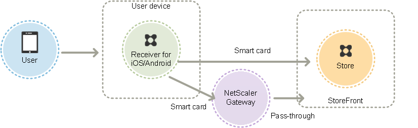 Using smart cards with Citrix Workspace app for iOS and Android