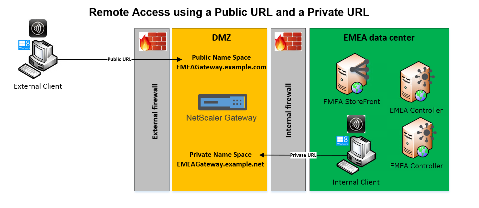 Single Citrix Gateway using a public or private URL