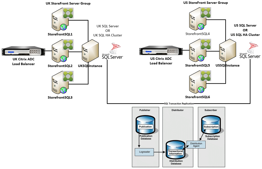 Multiple StoreFront server groups and SQL server in each data center