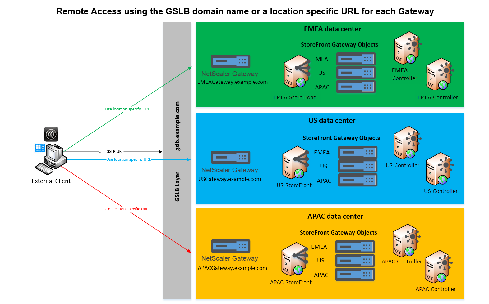 Configure two URLs for the same NetScaler Gateway
