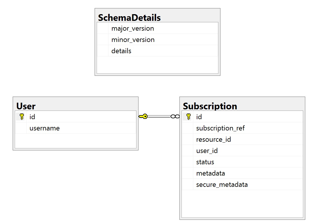Subscriptions database schema diagram