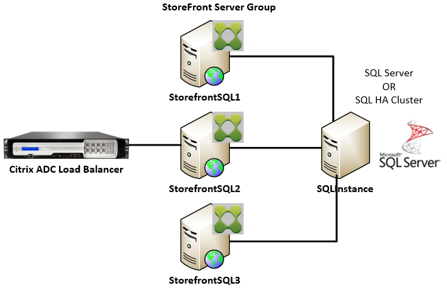 StoreFront server group and SQL server configured for high availability