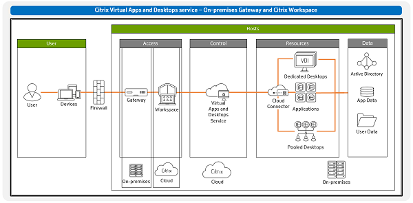 Migration to cloud with on-premises Gateway and Citrix Workspace in Citrix Cloud