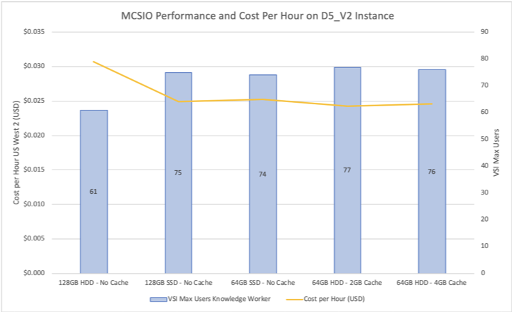 MCSIO Performance