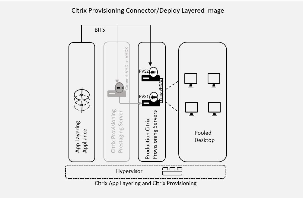 Citrix App Layering