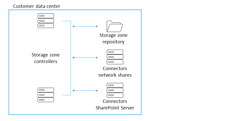 Customer-managed storage zone with on-premises repository