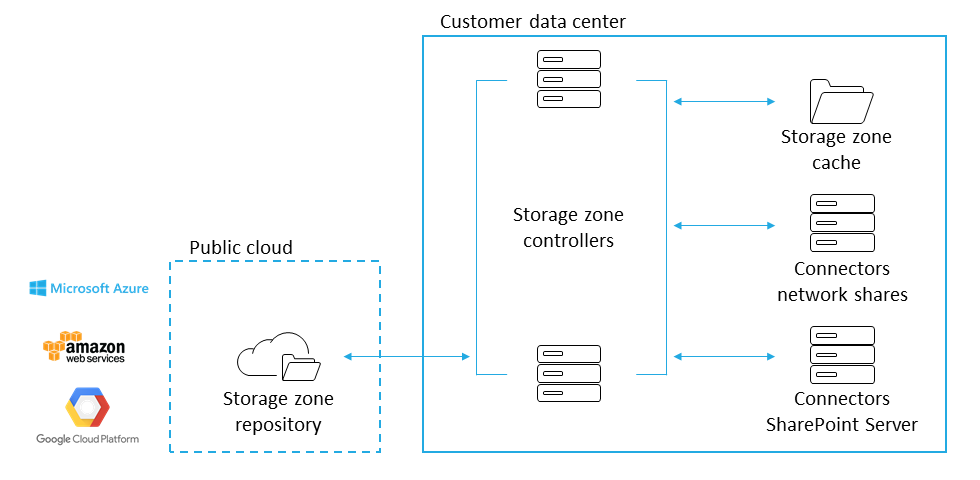 Customer-managed storage zone with cloud repository
