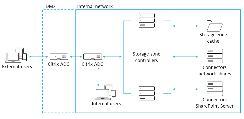 Dual Citrix ADC deployment