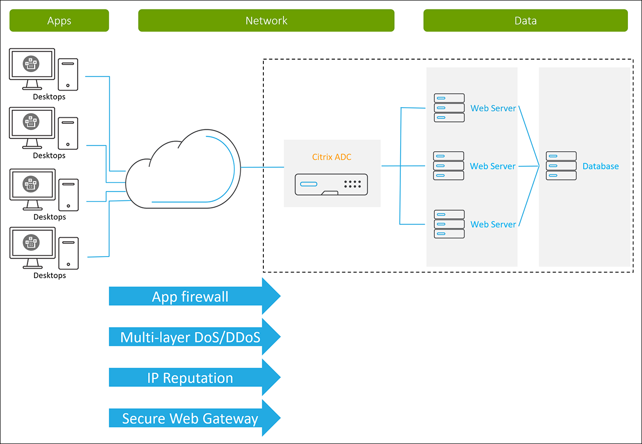 Citrix ADC Data Protection