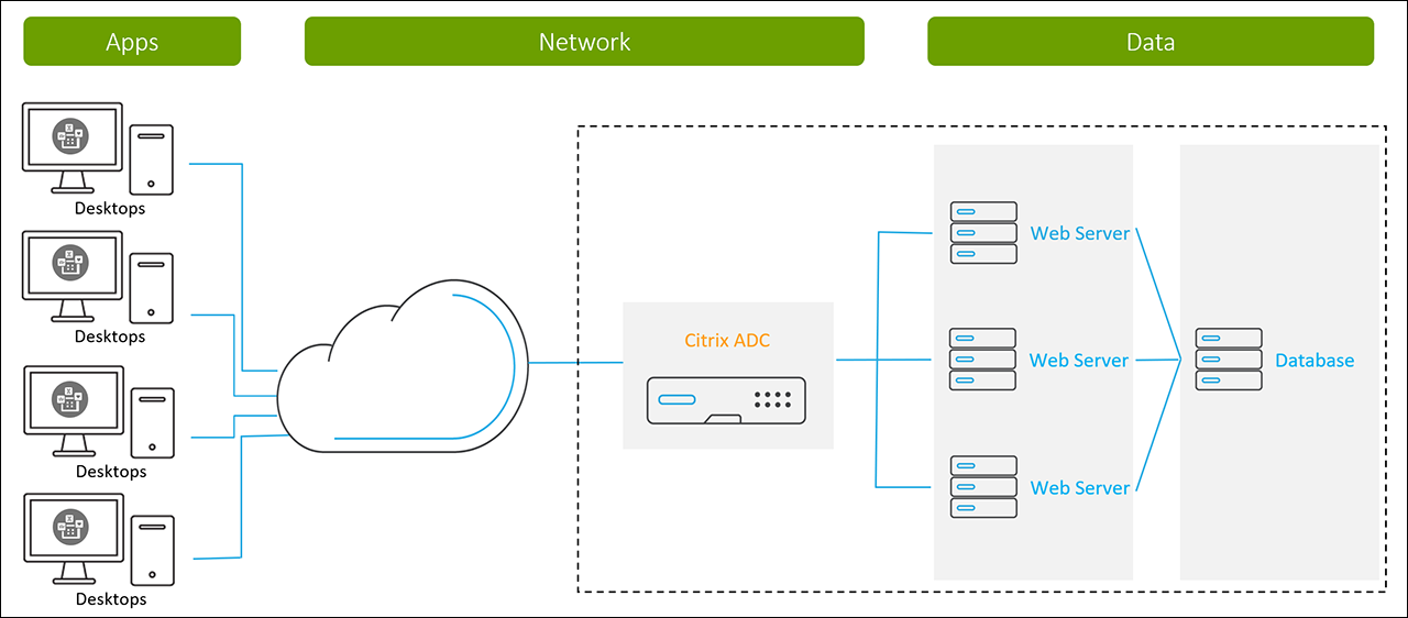 Web Applications with Citrix ADC Diagram