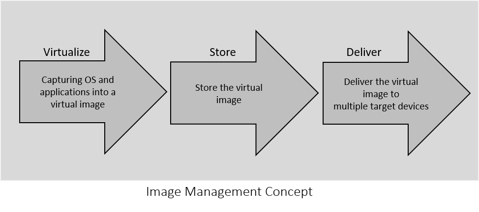 Citrix Virtual Apps and Desktops Image Management