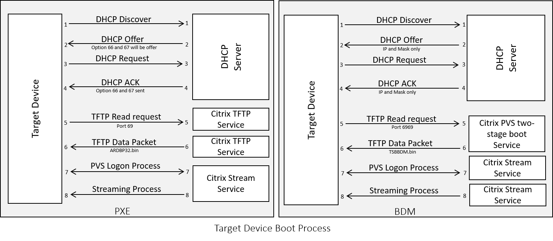 Citrix Virtual Apps and Desktops Image Management
