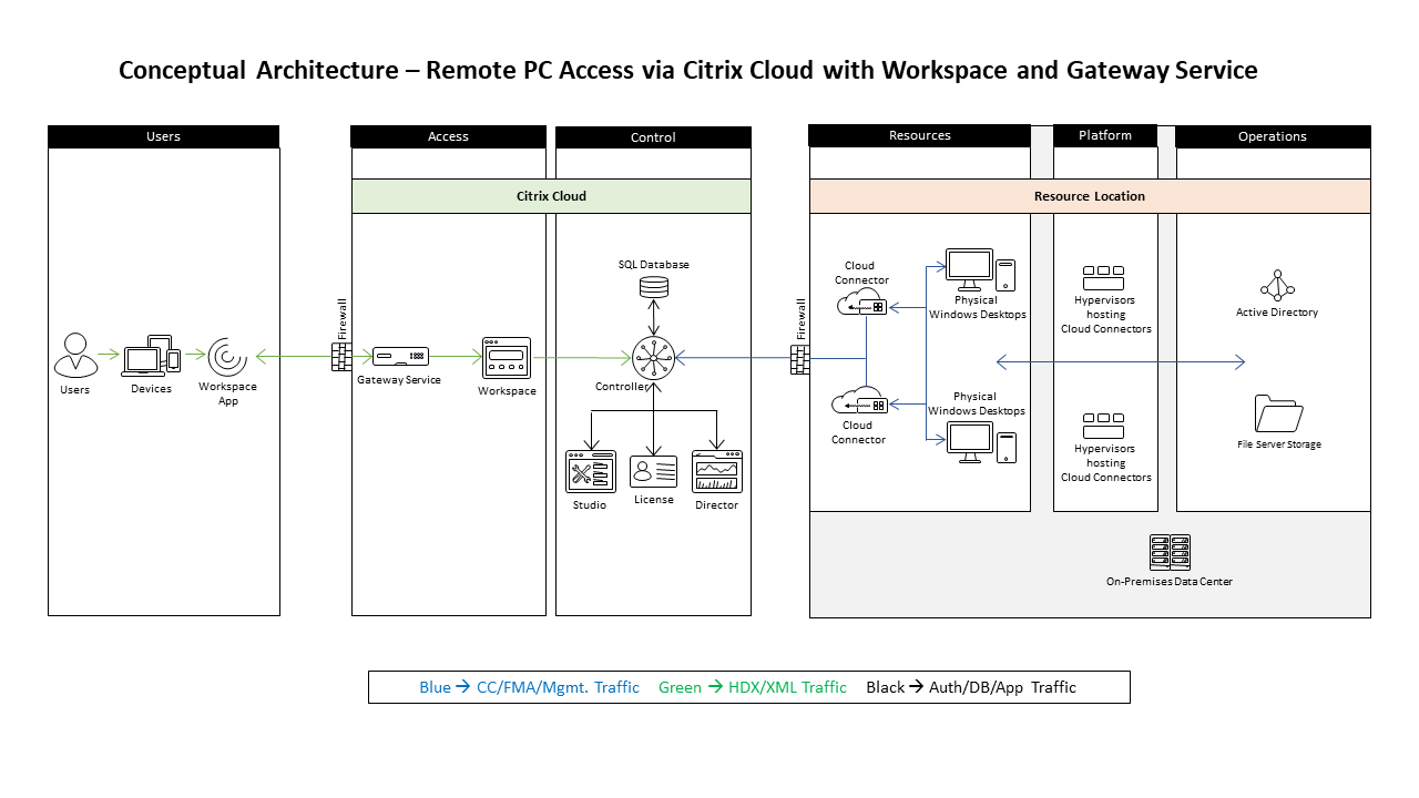 Reference Architecture for Citrix Remote PC Access Solution