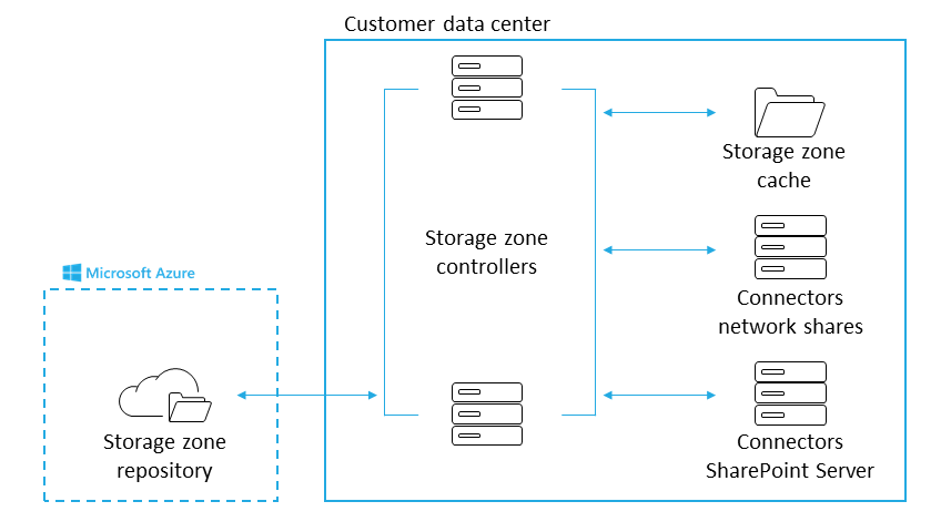 Storage Zone Architecture on Azure