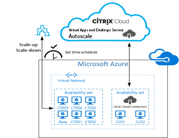 Citrix Virtual Apps and Desktops on Azure
