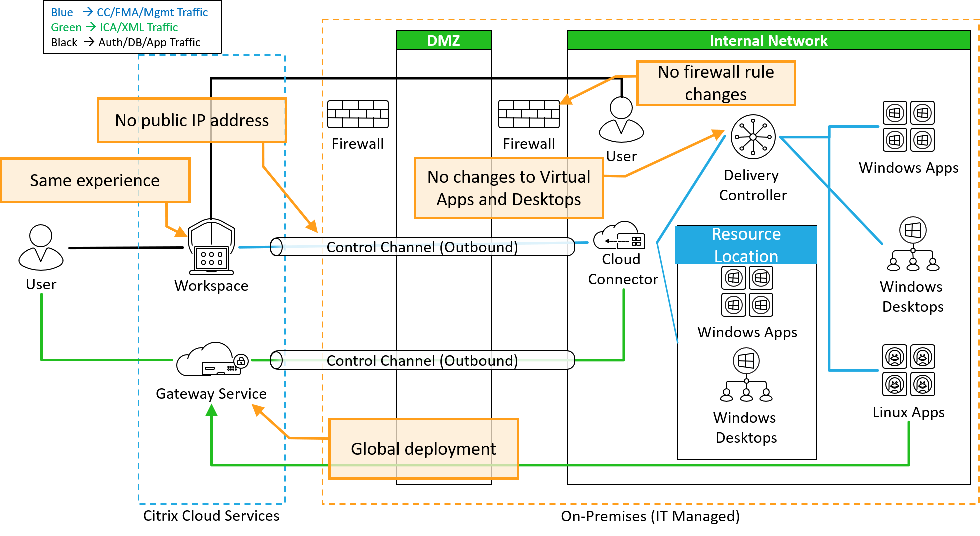 Workspace App Reference Architecture
