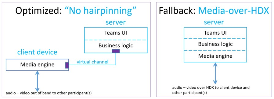 Optimized vs Fallback mode of delivery for Microsoft Teams