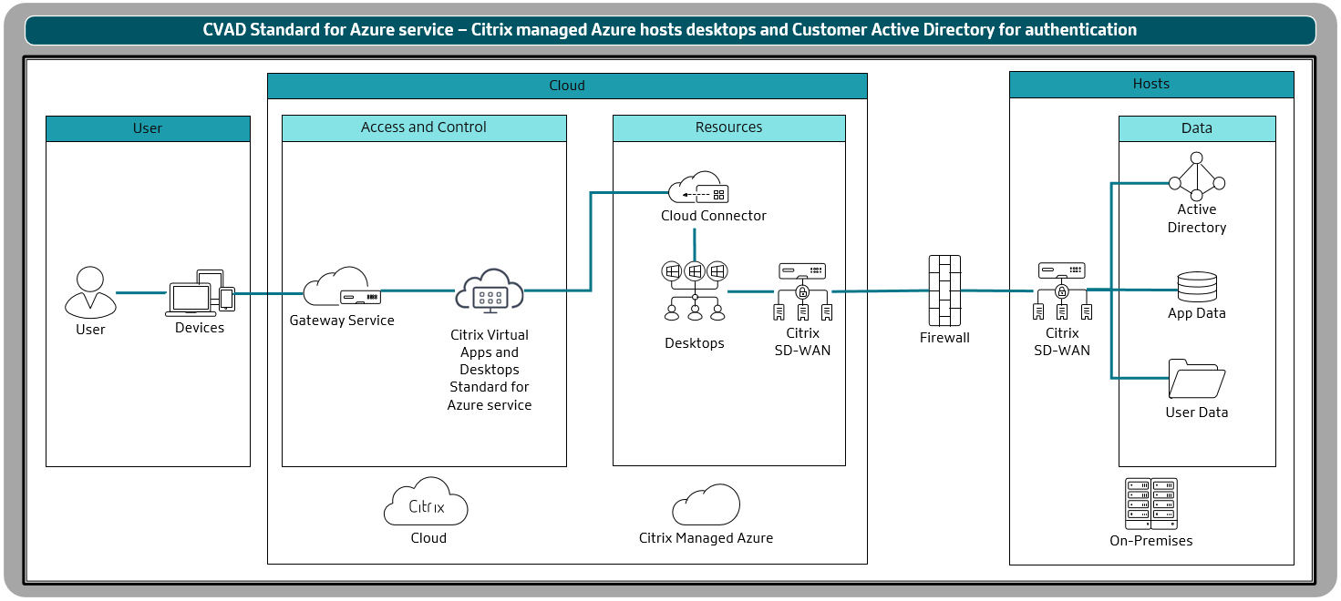 Citrix Virtual Apps and Desktops Standard for Azure - Citrix Managed Azure and Active Directory authentication with SD-WAN